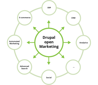 Open marketing met drupal